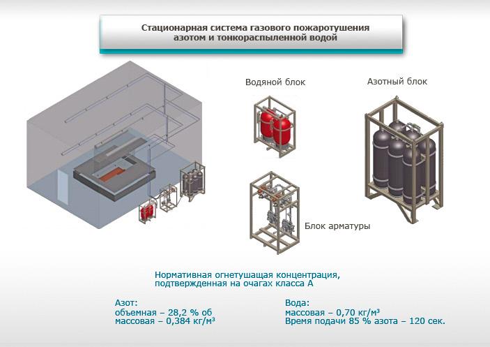 Пример одной из разработанных систем: стационарная система газового пожаротушения азотом и тонкораспыленной водой